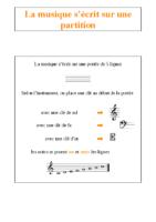 la musique s'écrit sur une partition
